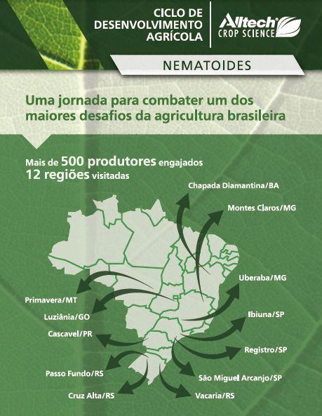 Ciclo de Desenvolvimento Agrícola